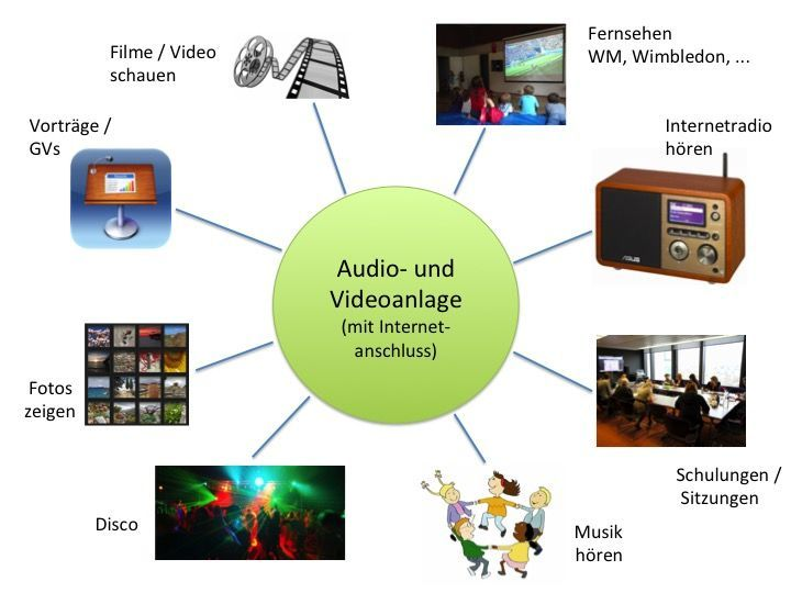 Audio-VideoanlageArche-nova